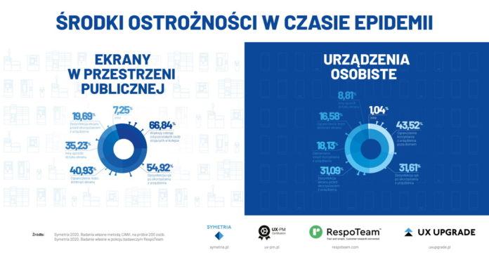 Polaków zrezygnowała z korzystania z urządzeń publicznych